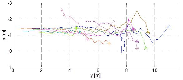 Messdaten_Radarsensor_Draufsicht_Fahrrad