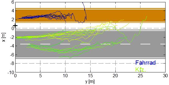 Messdaten_Radarsensor_Draufsicht_Fahrrad_Kfz