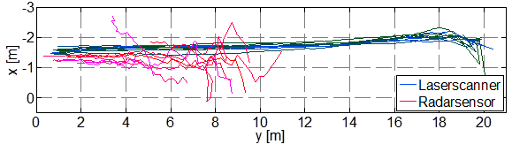 Messdaten_Radarsensor_Laserscanner_Draufsicht_Fahrrad