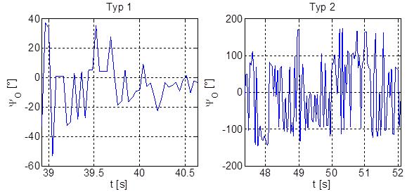 Messdaten_Gierwinkel_Typ1_Typ2