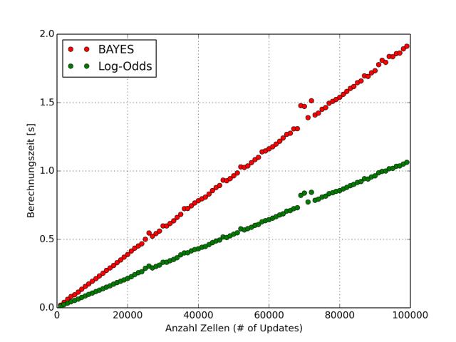 Bayes-LogOdds-Berechnungszeit