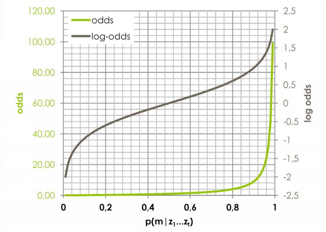 Verhalten von Odds (grün) und Log-Odds (grau) in Abhängigkeit der Wahrscheinlichkeit p