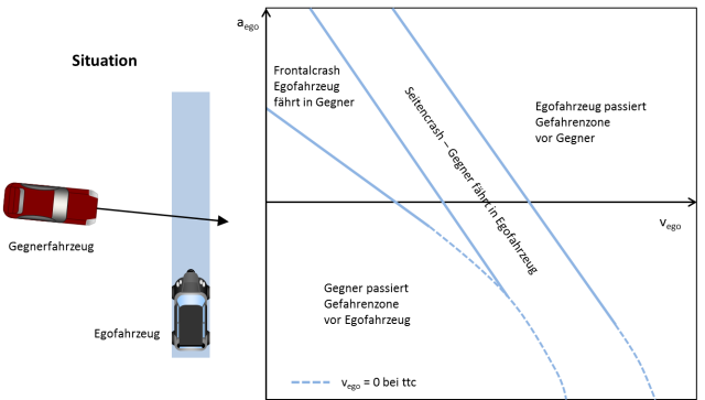 Kollisionsberechnung