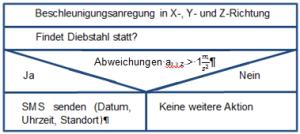 Struktogramm Appablauf