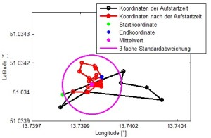 Messung derGPS-Koordinaten