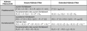 Kalmanfiltergleichungen