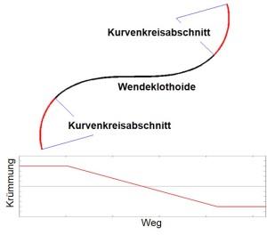 Kurvenverbund mit Wendeklothoide