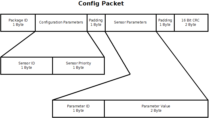 Aufbau des Konfigurationspakets