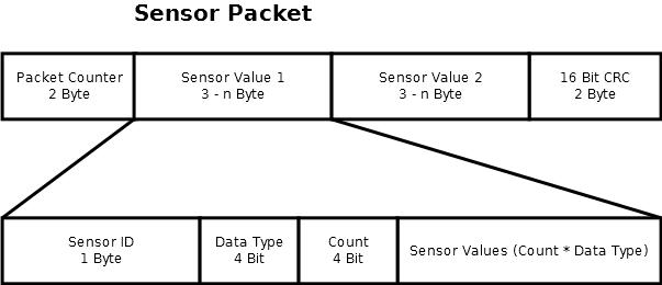 Aufbau der Datenübertragung