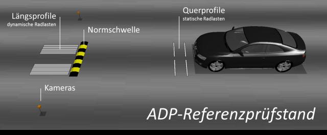 ADP-Prüfstand