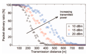 plot_packetDeliveryRatio_TransmissionDistance